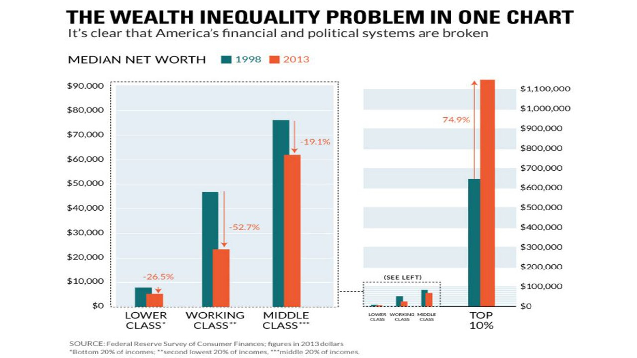 social inequality in the modern era Economic inequality: it's far worse than you think  an infographic video of the  study went viral and has been watched more than 16 million times  to make  matters worse, america has considerably less social mobility.