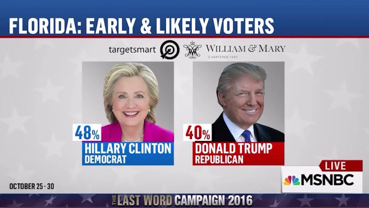 Hillary clinton winning early florida vote big video